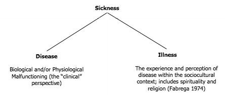 Define Sick